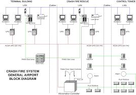 generalairport jpg wiring diagrams for fire alarm systems the wiring diagram fire alarm system schematic diagram