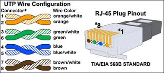 cat 5e wiring diagram on cat images free download wiring diagrams Rj45 Jack Wiring Diagram cat 5e wiring diagram 13 cat5e wiring diagrams cat5e wiring diagram for rj45 rj45 jack wiring diagram for phone lines