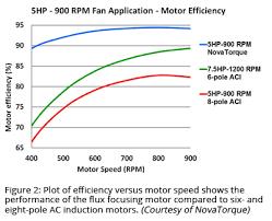 The Latest Motor Efficiency Rule Hits June 1