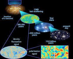 Estas 4 piezas de evidencia ya nos han llevado más allá del Big Bang