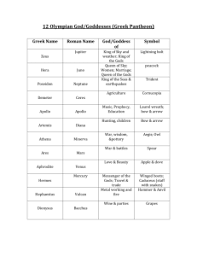 Olympian Gods And Goddesses Chart Chart Of The Greek Olympian Gods And Goddesses