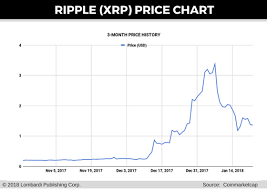 Ripple Coin Value Chart Ripple Chart 1 Year What Is A Bitcoin Parser Portfolio