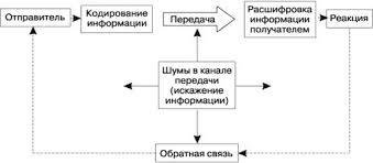 Курсовая работа Инструменты маркетинга планирование продвижения  После этого можно приступать к выбору средств коммуникации в рамках планирования и проводить соответствующие мероприятия