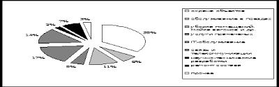 Реализация аутсорсинга на примере ОАО РЖД Реферат В работе были проанализированы виды аутсорсинговых услуг приобретаемых предприятиями железнодорожной отрасли Результаты анализа общей тенденции развития