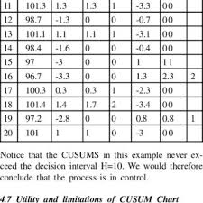 3 Test Result And Analysis Of Tabular Cusum Download Table