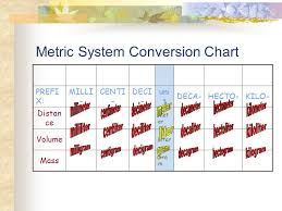 Si Meter Chart Metric System Conversion Chart Ppt Download