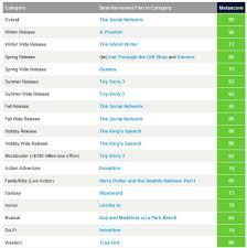 Top 20110 Movies Top Movie Rental Best Movies