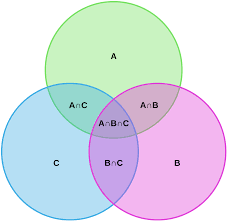 Venn Diagram Intersection Venn Diagram Symbols And Notation Lucidchart