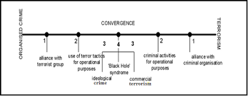 organised crime terrorism organized crime and terrorism   crime terror