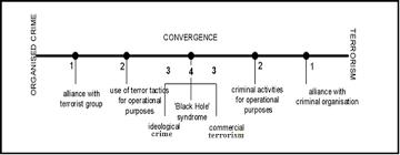 organised crime terrorism organized crime and terrorism crime terror