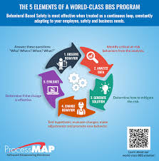 the elements of world class behavior based safety bbs part  the 5 elements of world class behavior based safety bbs part 3 evaluating progress using bbs data
