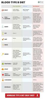 Ab Positive Blood Type Diet Chart Blood Type Diet Chart For Blood Type B What Foods You