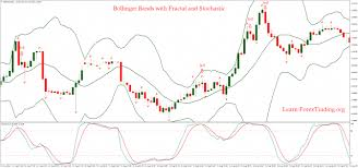 Fractal Stock Charts Bollinger Bands With Fractal And Stochastic