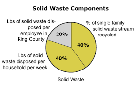 Garbage Disposal Chart 2014 Solid Waste Disposal And Recycling King County