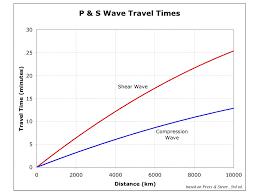 Earthquakes And Seismology