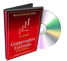 Guppytraders Essentials Charting Www Guppytraders