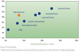 Risk Vs Return Chart Risk Return Profile Western Ranchlands Corporation