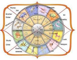 Nakshatra Birth Chart Nakshatra Astrology Services In Ameerpet Hyderabad Id