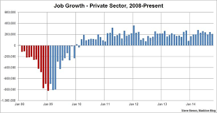 Since Obama Took Office Chart Job Totals Steady In October Unemployment Drops Once Again