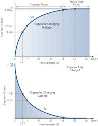 rc charging circuit curves