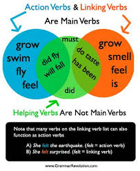 Action Verbs Best What Is A Verb