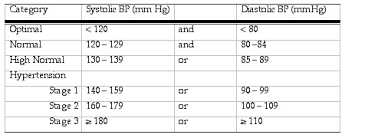 Blood Pressure After Exercise Chart Exercise And Resting Bp
