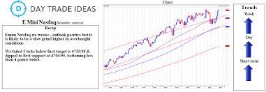Nasdaq Chart Investing E Mini Nasdaq Chance Of Small Dip Before Nfp Investing Com