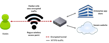 eavesdropping on enterprise apps the diagram below illustrates how a vpn would mitigate a rogue wi fi hotspot