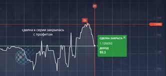 Индикатор каналы кельтнера для бинарных опционов