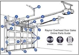 overhead door garage door opener wiring diagram overhead clopay garage door parts diagram diagram on overhead door garage door opener wiring diagram