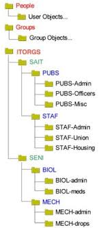 Ub Organizational Chart Ubad Organizational Unit Ou Hierarchy Structure Ubit