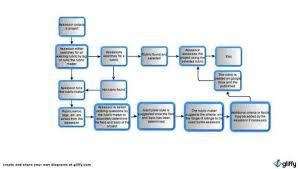 Flow Chart Rubric Flow Chart Layout In Word 30 Beautiful Organizational