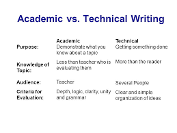 report vs essay report vs essay siol ip the academic essay  report vs essaymechanical engineering techniques an introduction to technical academic vs technical writing purpose essay vs