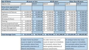 Average Cost Of Bathroom Remodel Aviblockcom - Average small bathroom remodel cost