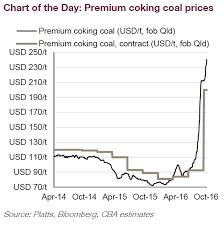 Is It A Bird A Plane No Its The Coking Coal Price