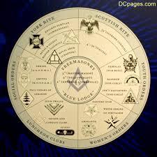 Masonic Fraternal Order Chart