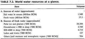 essay on water resources of the world resources world geography world water resources at a glance