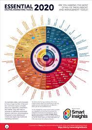 Essential Digital Marketing tools [Infographic] | Smart Insights