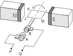 alternating current generator diagram. 3. the diagram below shows a simple a.c. generator. alternating current generator