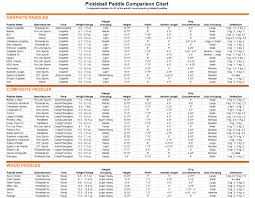 Pickleball Paddle Comparison Chart The 1 Most Helpful Tool For Choosing A Pickleball Paddle