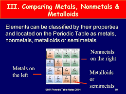 IIIIII SMP, Periodic Table Notes The Periodic Table- Topic 5 Click ...