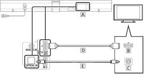 sound bar wiring diagram sony eu support how do i connect a tv sound bar system to my a sound jeep yj sound bar wiring jeep image wiring diagram