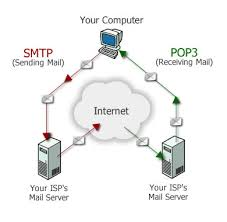 the net mail transfer that has lightened up life to an excellent the net mail transfer that has lightened up life to an excellent extent is formed even easier the smtp mail relay services the smtp server en