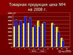Презентация на тему Презентация дипломного проекта Мирасовой Т Н  7 Товарная продукция цеха 4 на 2008 г