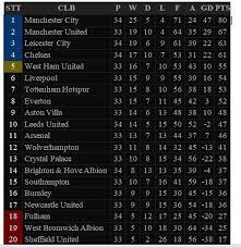 Cập nhật bxh bóng đá mới nhất, chính xác nhất Bảng Xếp Hạng Ngoại Hạng Anh Vong 34 Man City Sắp Vo Ä'ịch Chelsea Vững Top 4 Hay Nhất Vn
