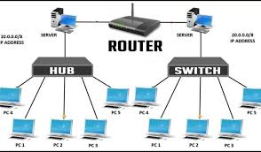 Network Devices Network Devices Hub Switch Router Bridges Network Card Kara