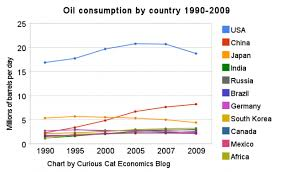 Oil Consumption Chart Oil Consumption By Country 1990 2009 At Curious Cat