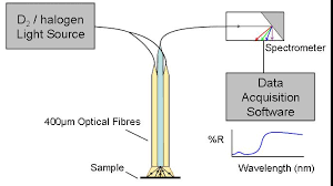 Applied Superconductivity And Cryoscience Group Characterisation