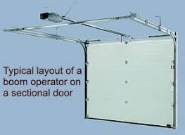 typical layout of a boom operator sectional door