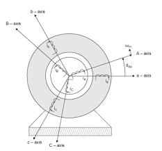 three phase induction motor simulink